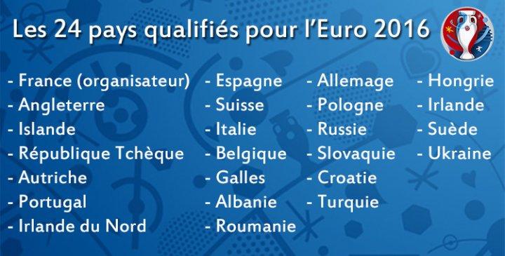 Liste des pays qualifiés pour l'Euro 2016